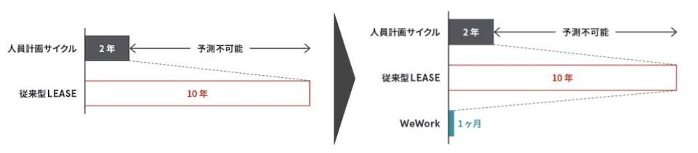 wework knowledge 2