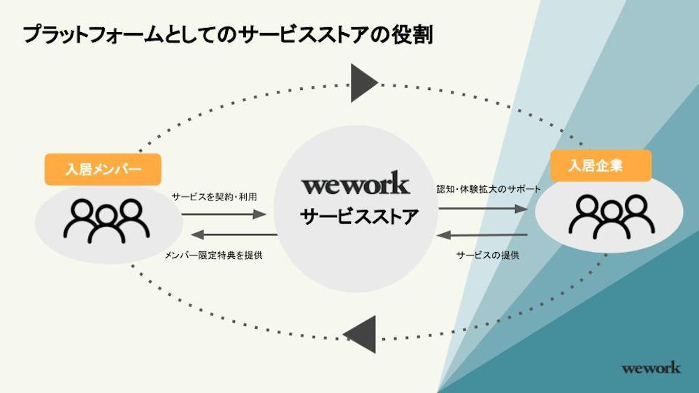 WeWork サービスストアの仕組み