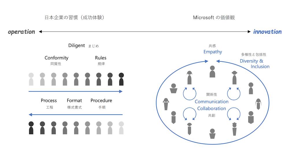 マイクロソフト 小柳津さん 資料