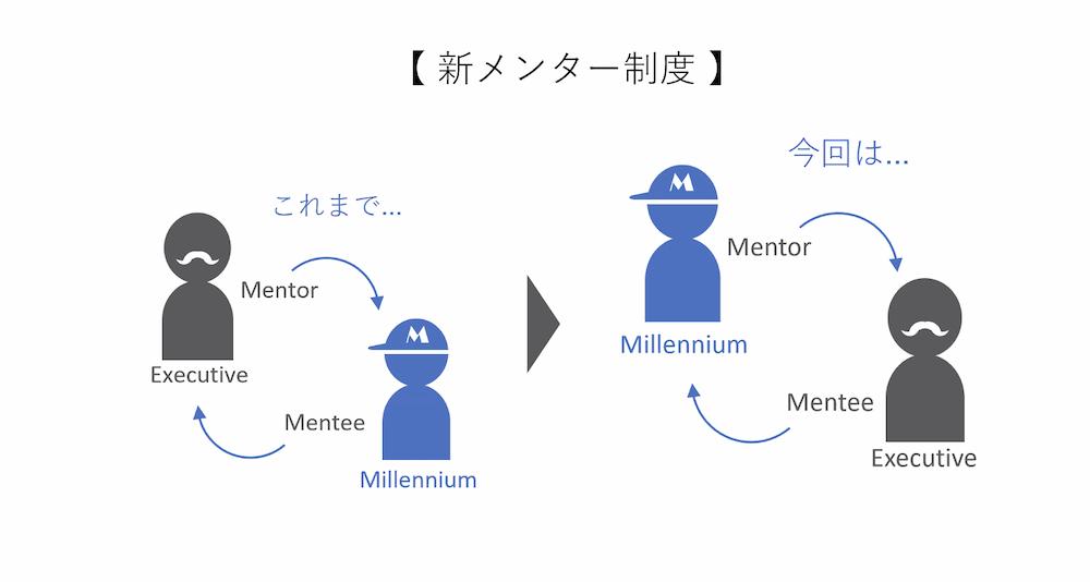 マイクロソフト メンティー制度